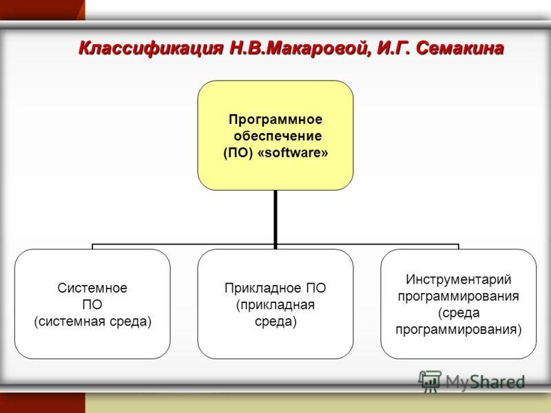 Классификация Н.В.Макаровой, И.Г. Семакина Программное обеспечение (ПО) «software» Системное ПО (системная среда) Прикладное ПО (прикладная среда) Инструментарий программирования (среда программирования)