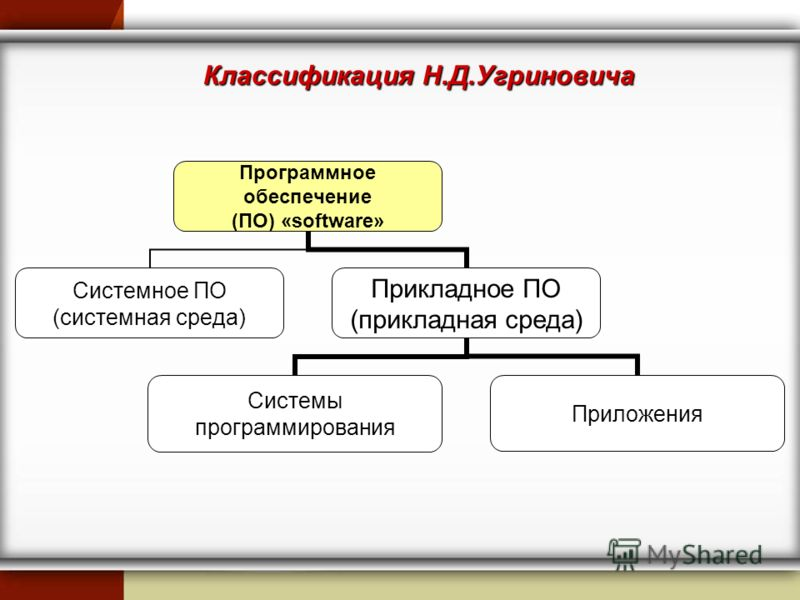 Классификация Н.Д.Угриновича Программное обеспечение (ПО) «software» Системное ПО (системная среда) Прикладное ПО (прикладная среда) Системы программирования Приложения