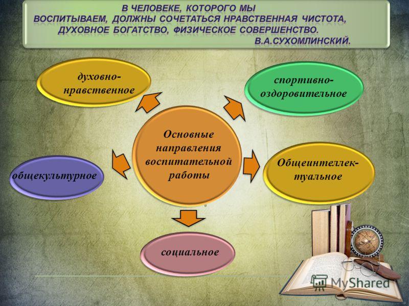Основные направления воспитательной работы общекультурное