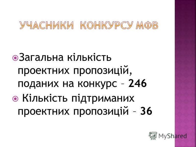 Загальна кількість проектних пропозицій, поданих на конкурс – 246 Кількість підтриманих проектних пропозицій – 36