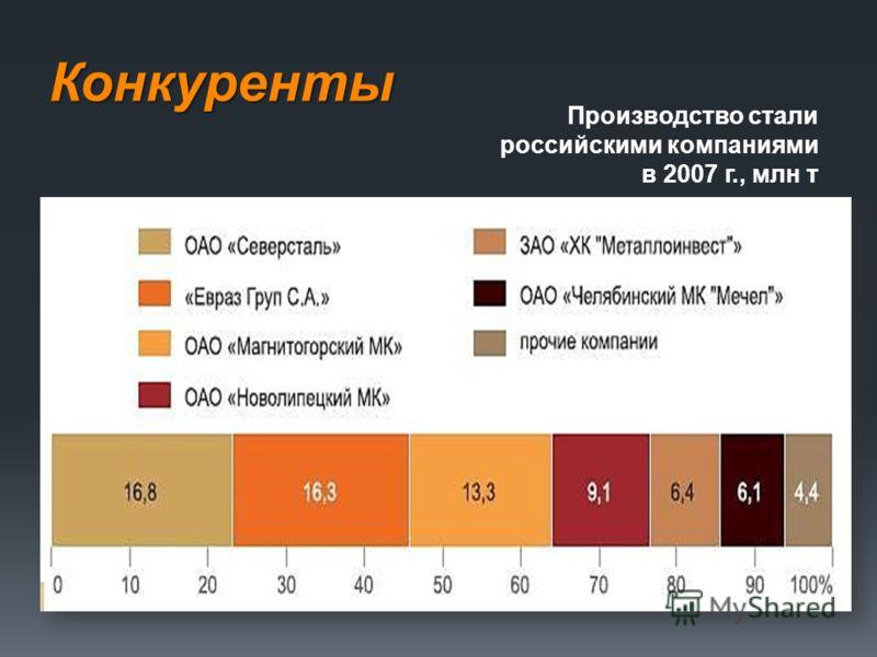 Конкуренты Производство стали российскими компаниями в 2007 г., млн т