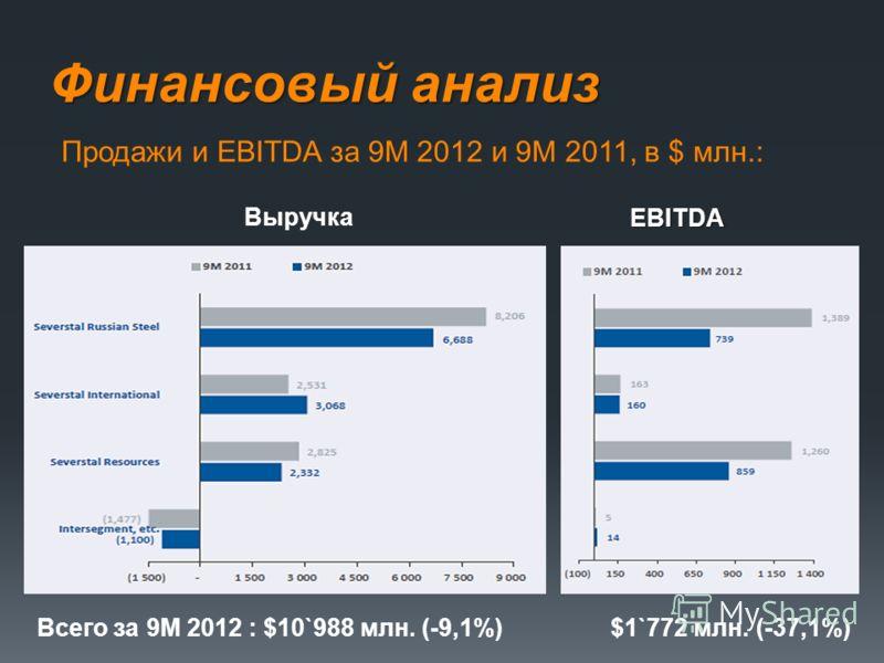Финансовый анализ Выручка EBITDA Продажи и EBITDA за 9М 2012 и 9М 2011, в $ млн.: Всего за 9М 2012 : $10`988 млн. (-9,1%) $1`772 млн. (-37,1%)