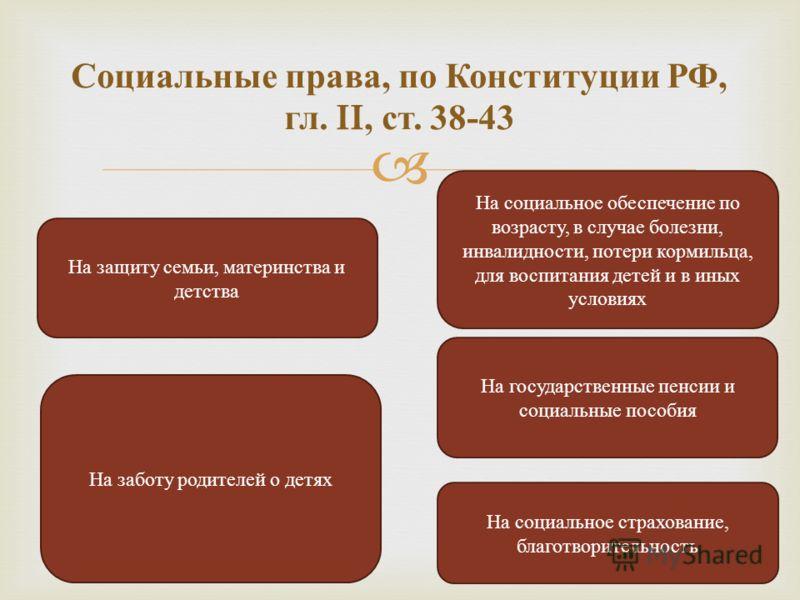 Социальные права, по Конституции РФ, гл. II, ст. 38-43 На защиту семьи, материнства и детства На социальное обеспечение по возрасту, в случае болезни, инвалидности, потери кормильца, для воспитания детей и в иных условиях На заботу родителей о детях