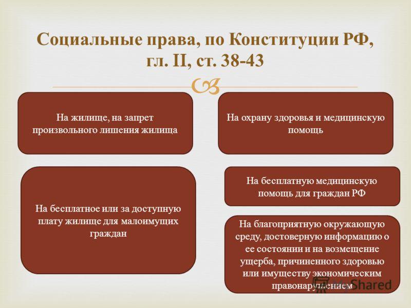 Социальные права, по Конституции РФ, гл. II, ст. 38-43 На жилище, на запрет произвольного лишения жилища На охрану здоровья и медицинскую помощь На бесплатное или за доступную плату жилище для малоимущих граждан На бесплатную медицинскую помощь для г