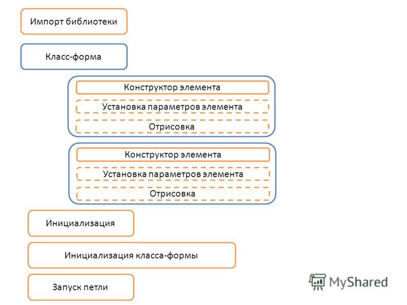 Импорт библиотеки Инициализация Инициализация класса-формы Запуск петли Класс-форма Конструктор элемента Установка параметров элемента Отрисовка Конструктор элемента Установка параметров элемента Отрисовка