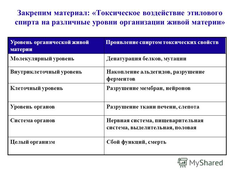 Справка: Алкоголь – наркотик 1. В России производится 8,5 л 100% алкоголя на душу населения в год. Легальный наркотик. Торговая сеть – лучшая в мире. Великий покровитель – государство.