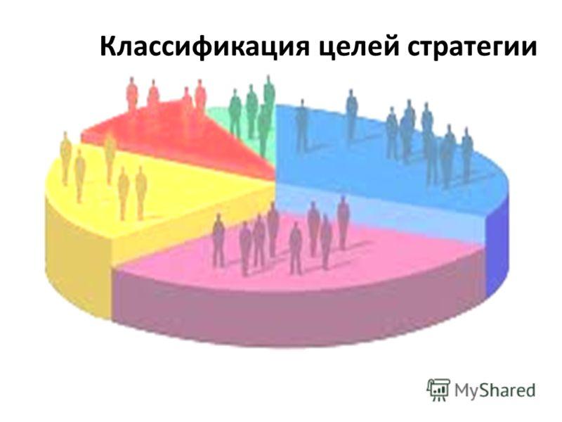 Классификация целей стратегии