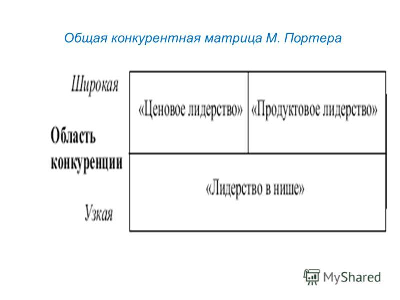Общая конкурентная матрица М. Портера