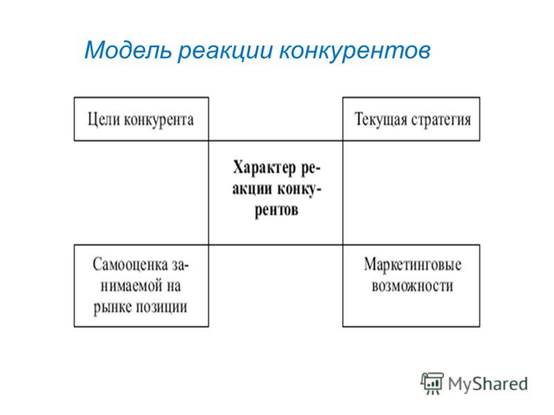 Модель реакции конкурентов