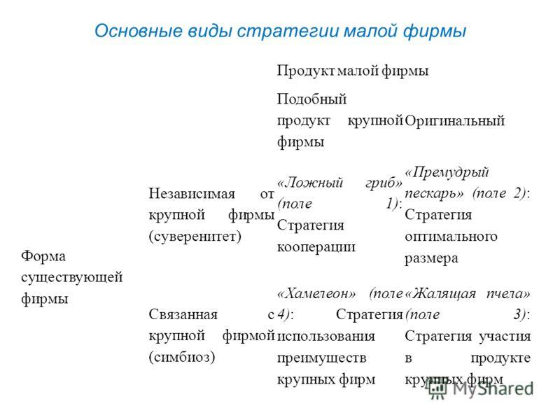 Продукт малой фирмы Подобный продукт крупной фирмы Оригинальный Форма существующей фирмы Независимая от крупной фирмы (суверенитет) «Ложный гриб» (поле 1): Стратегия кооперации «Премудрый пескарь» (поле 2): Стратегия оптимального размера Связанная с