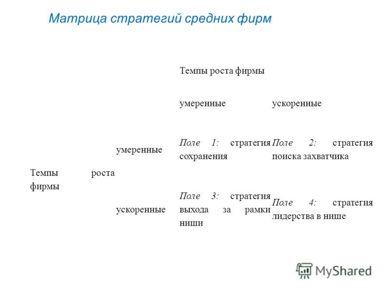 Темпы роста фирмы умеренныеускоренные Темпы роста фирмы умеренные Поле 1: стратегия сохранения Поле 2: стратегия поиска захватчика ускоренные Поле 3: стратегия выхода за рамки ниши Поле 4: стратегия лидерства в нише Матрица стратегий средних фирм