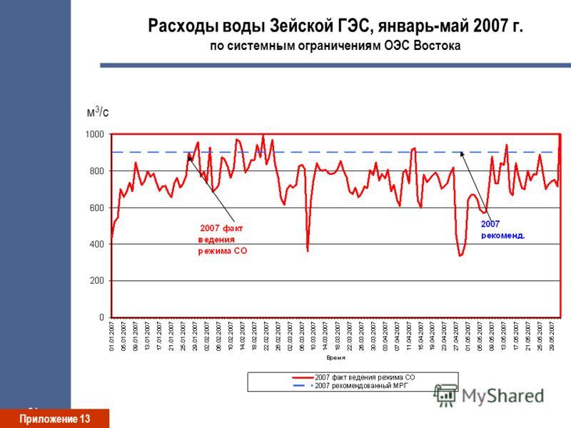 21 Расходы воды Зейской ГЭС, январь-май 2007 г. по системным ограничениям ОЭС Востока м 3 /с Приложение 13