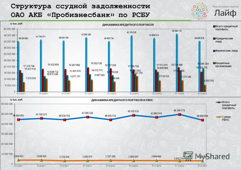 Структура ссудной задолженности ОАО АКБ «Пробизнесбанк» по РСБУ