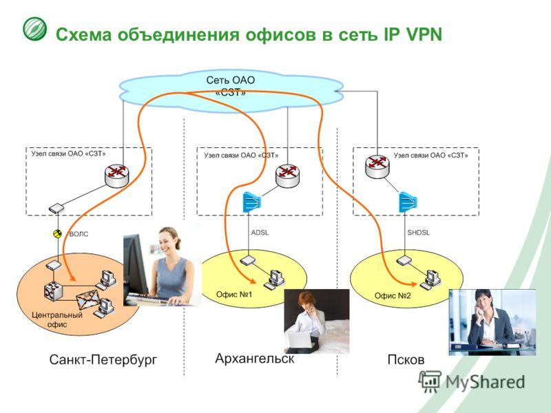 Схема объединения офисов в сеть IP VPN