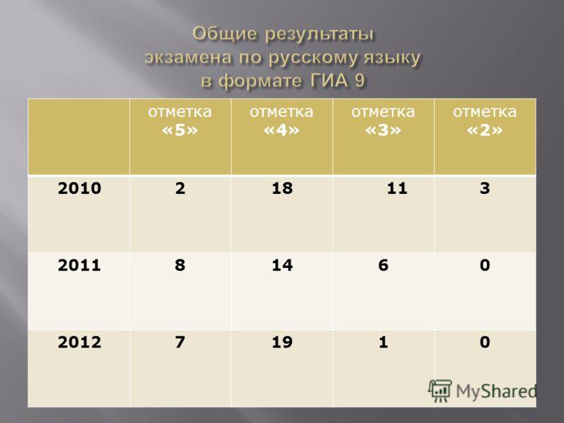 отметка «5» отметка «4» отметка «3» отметка «2» 2010218 113 201181460 201271910