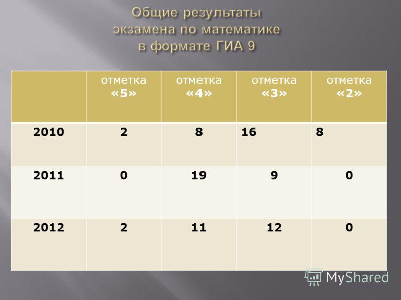 отметка «5» отметка «4» отметка «3» отметка «2» 201028168 201101990 2012211120