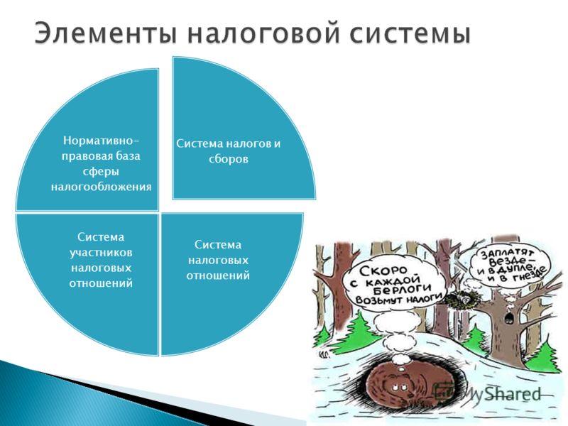 Система налогов и сборов Система налоговых отношений Система участников налоговых отношений Нормативно- правовая база сферы налогообложения