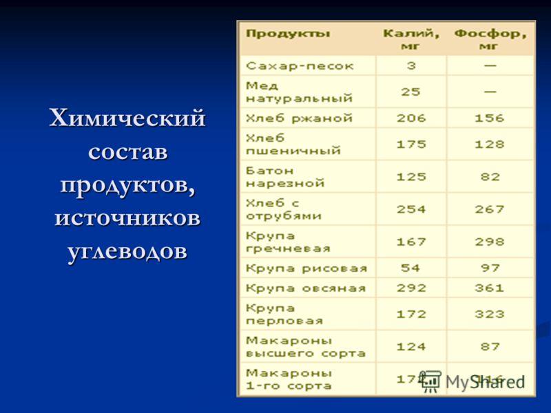 Химический состав продуктов, источников углеводов