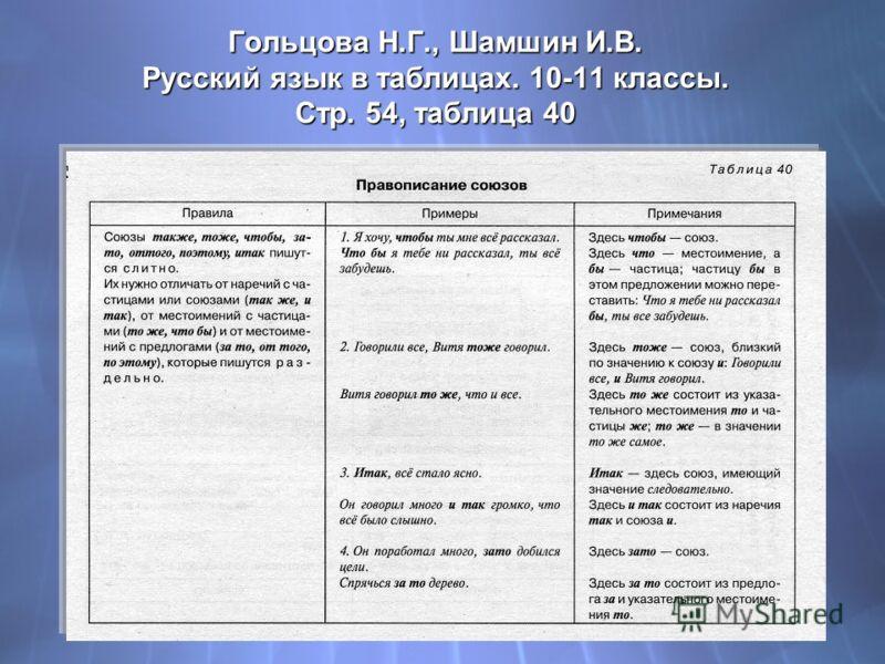 Гольцова Н.Г., Шамшин И.В. Русский язык в таблицах. 10-11 классы. Стр. 54, таблица 40