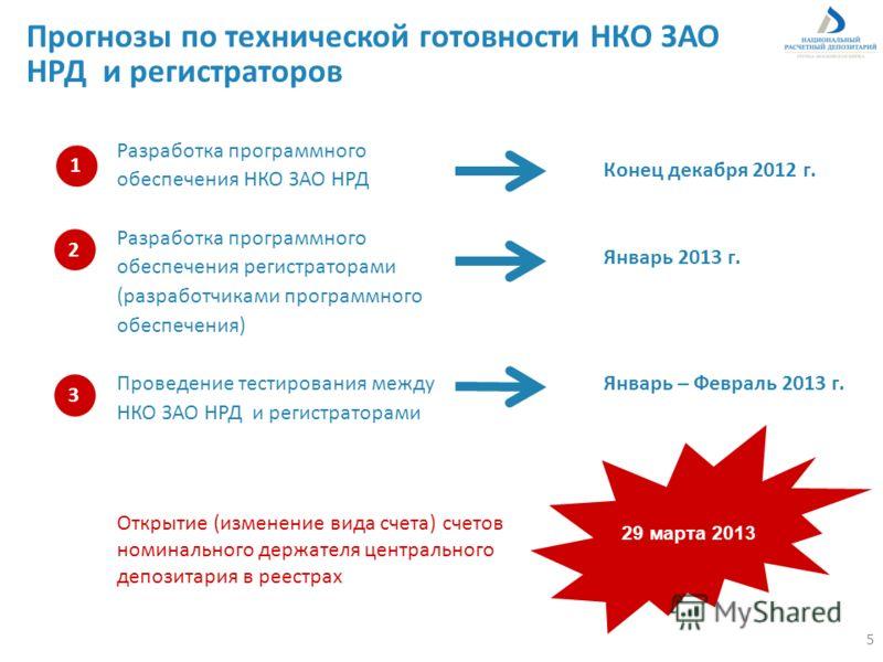Разработка программного обеспечения НКО ЗАО НРД Разработка программного обеспечения регистраторами (разработчиками программного обеспечения) Проведение тестирования между НКО ЗАО НРД и регистраторами Прогнозы по технической готовности НКО ЗАО НРД и р