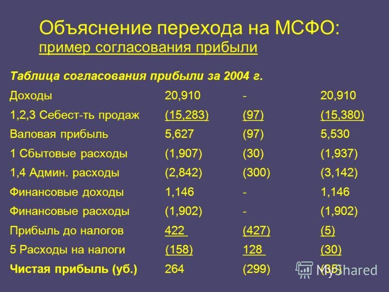 Объяснение перехода на МСФО: пример согласования прибыли Таблица согласования прибыли за 2004 г. Доходы20,910 - 20,910 1,2,3 Себест-ть продаж(15,283) (97) (15,380) Валовая прибыль 5,627 (97) 5,530 1 Сбытовые расходы (1,907) (30) (1,937) 1,4 Админ. ра