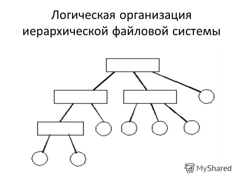 Логическая организация иерархической файловой системы