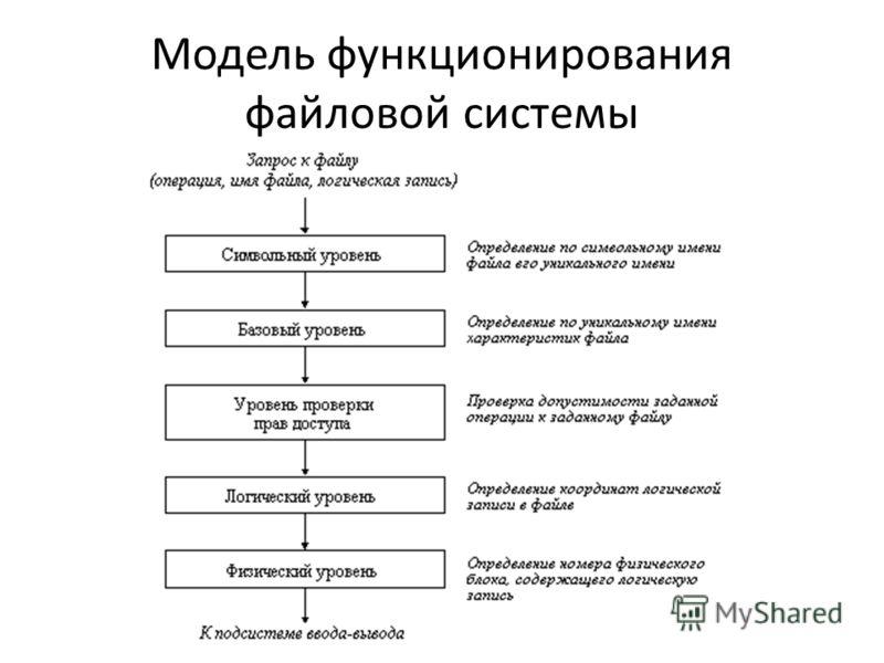 Модель функционирования файловой системы