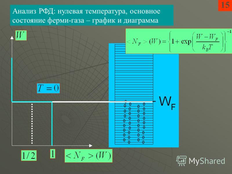 15 Анализ РФД: нулевая температура, основное состояние ферми-газа – график и диаграмма