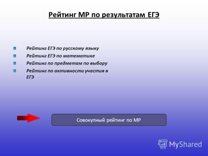 Рейтинг МР по результатам ЕГЭ Рейтинг ЕГЭ по русскому языку Рейтинг ЕГЭ по математике Рейтинг по предметам по выбору Рейтинг по активности участия в ЕГЭ Совокупный рейтинг по МР