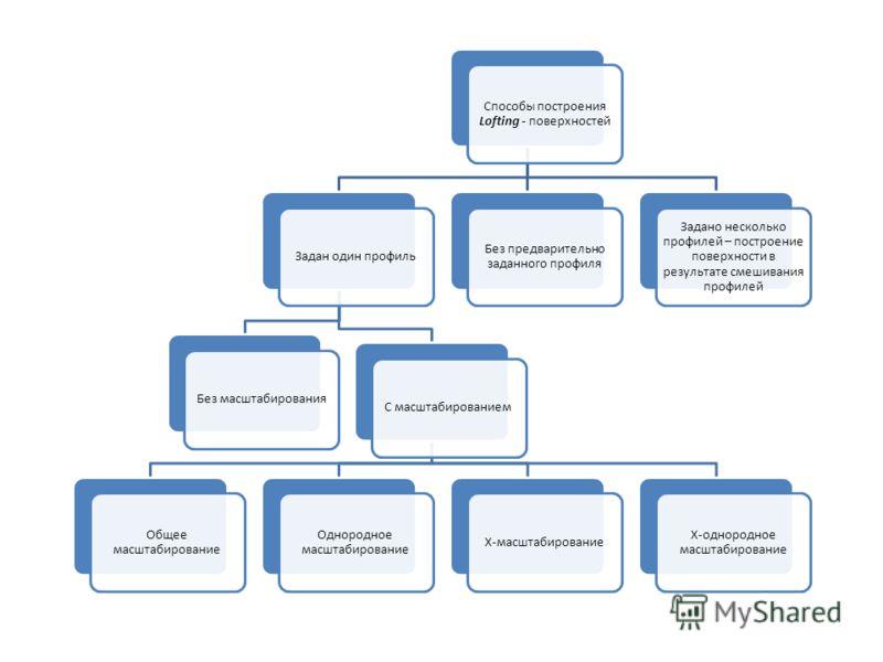 Способы построения Lofting - поверхностей Задан один профильБез масштабированияС масштабированием Общее масштабирование Однородное масштабирование Х-масштабирование Х-однородное масштабирование Без предварительно заданного профиля Задано несколько пр