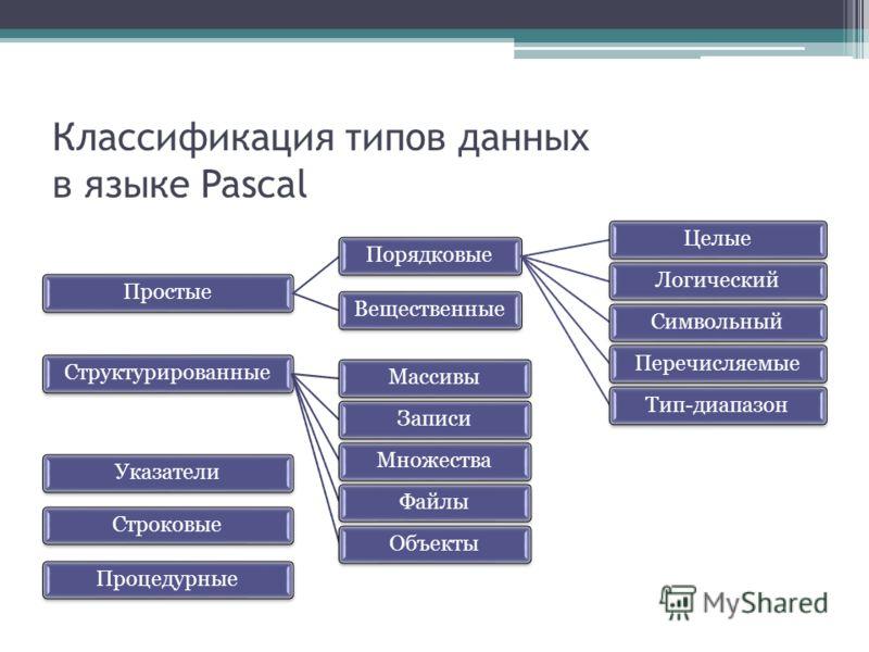 Классификация типов данных в языке Pascal ПростыеПорядковыеЦелыеЛогическийСимвольныйПеречисляемыеТип-диапазонВещественныеСтруктурированныеМассивыЗаписиМножестваФайлыОбъектыУказателиСтроковыеПроцедурные