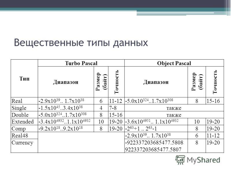 Вещественные типы данных Тип Turbo PascalObject Pascal Диапазон Размер (байт) Точность Диапазон Размер (байт) Точность Real-2.9x10 39.. 1.7x10 38 611-12-5.0х10 324..1.7х10 308 815-16 Single-1.5x10 45..3.4x10 38 47-8также Double-5.0x10 324..1.7x10 308