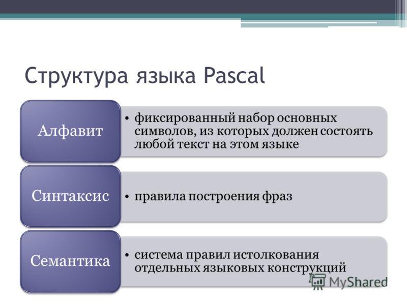 Структура языка Pascal фиксированный набор основных символов, из которых должен состоять любой текст на этом языке Алфавит правила построения фраз Синтаксис система правил истолкования отдельных языковых конструкций Семантика