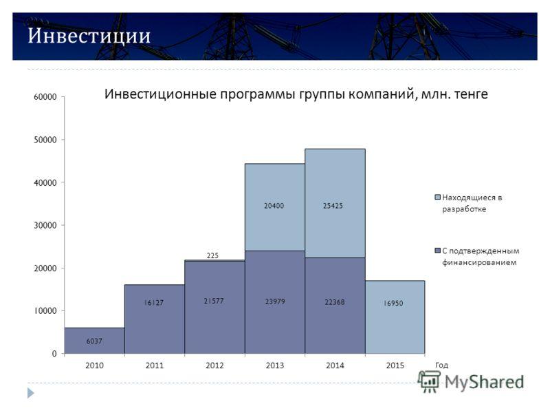 Инвестиции Инвестиционные программы группы компаний, млн. тенге
