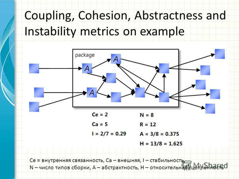 Coupling, Cohesion, Abstractness and Instability metrics on example Се = внутренняя связанность, Са – внешняя, I – стабильность, N – число типов сборки, А – абстрактность, Н – относительная сцепленность