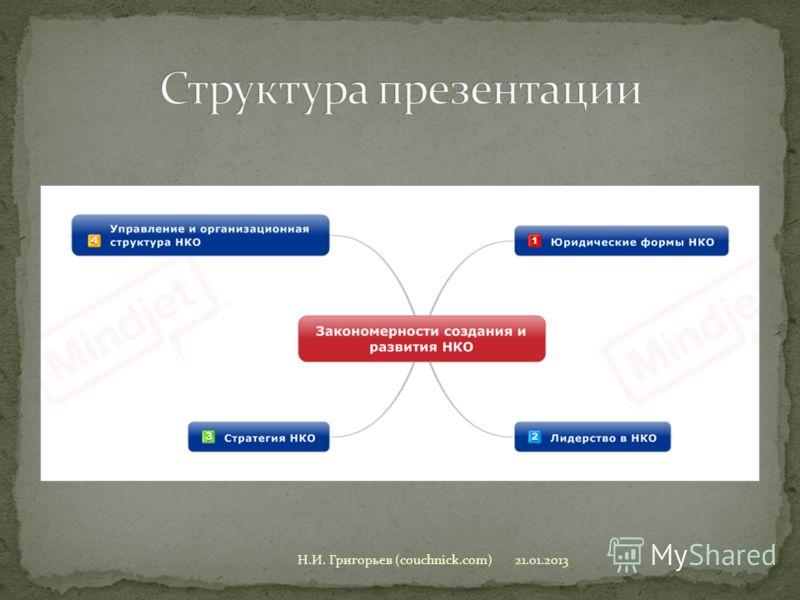 21.01.2013Н.И. Григорьев (couchnick.com)