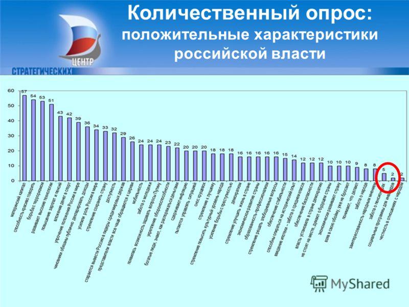 5 Количественный опрос: положительные характеристики российской власти 5