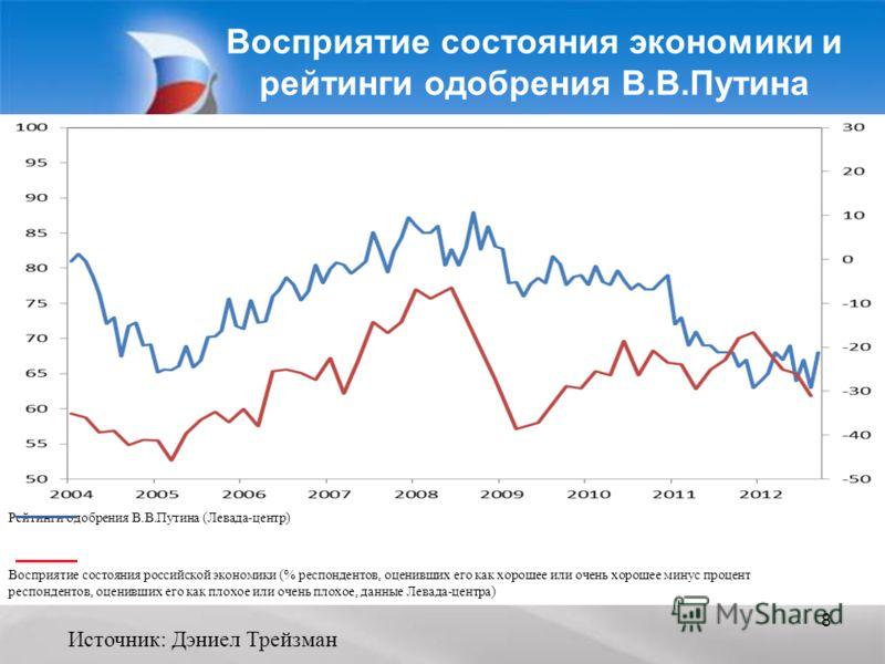 8 Восприятие состояния экономики и рейтинги одобрения В.В.Путина Рейтинги одобрения В.В.Путина (Левада-центр) Восприятие состояния российской экономики (% респондентов, оценивших его как хорошее или очень хорошее минус процент респондентов, оценивших