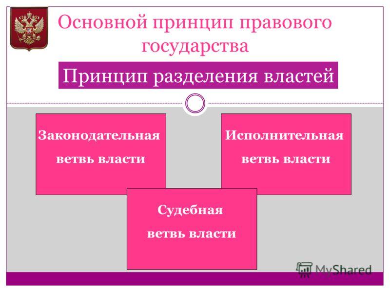 Основной принцип правового государства Принцип разделения властей Законодательная ветвь власти Исполнительная ветвь власти Судебная ветвь власти