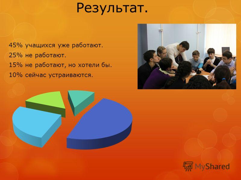 Результат. 45% учащихся уже работают. 25% не работают. 15% не работают, но хотели бы. 10% сейчас устраиваются.