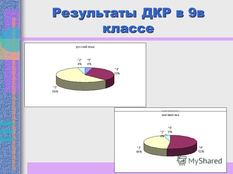 Результаты ДКР в 9в классе