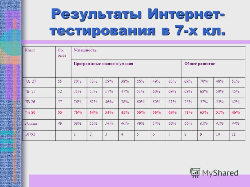 Результаты Интернет- тестирования в 7-х кл. КлассСр. балл Успешность Программные знания и уменияОбщее развитие 7А 275580%73%59%38%56%49%63%69%70%48%51% 7Б 275271%57% 47%51%60%69% 68%50%45% 7В 265776%61%46%38%60% 71%75%57%55%42% 7-е 805576%64%54%41%56