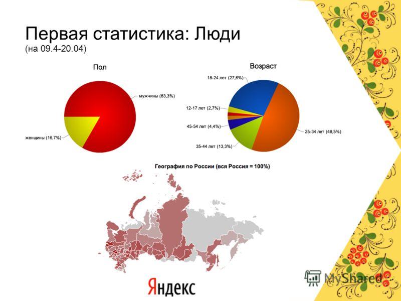 Первая статистика: Люди (на 09.4-20.04)