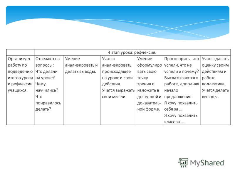 4 этап урока: рефлексия. Организует работу по подведению итогов урока и рефлексии учащихся. Отвечают на вопросы: Что делали на уроке? Чему научились? Что понравилось делать? Умение анализировать и делать выводы. Учатся анализировать происходящее на у