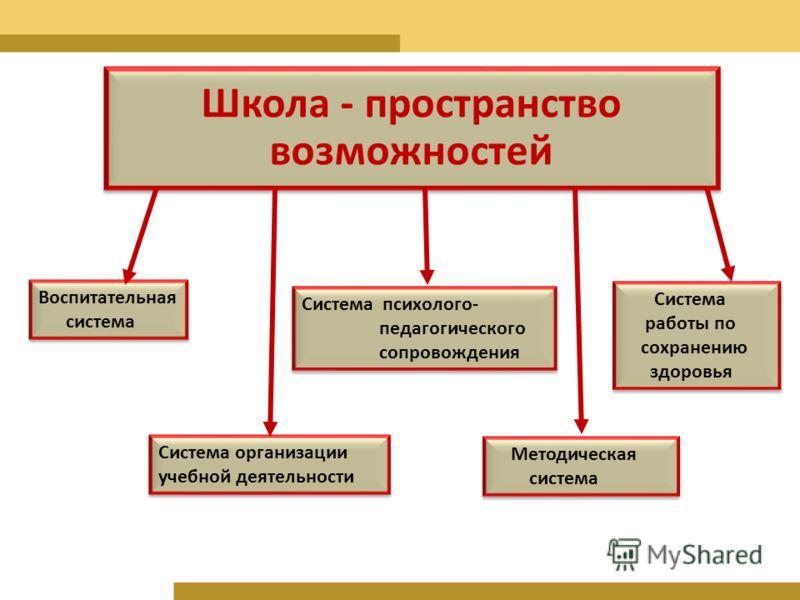 Школа - пространство возможностей Воспитательная система Воспитательная система Система организации учебной деятельности Система психолого- педагогического сопровождения Система психолого- педагогического сопровождения Методическая система Методическ