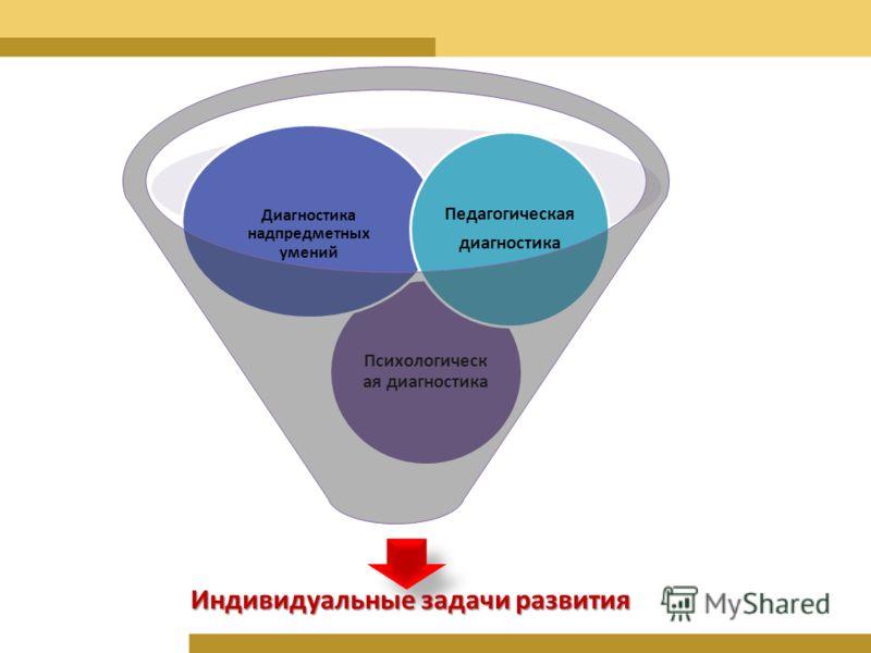 Индивидуальные задачи развития Психологическ ая диагностика Диагностика надпредметных умений Педагогическая диагностика