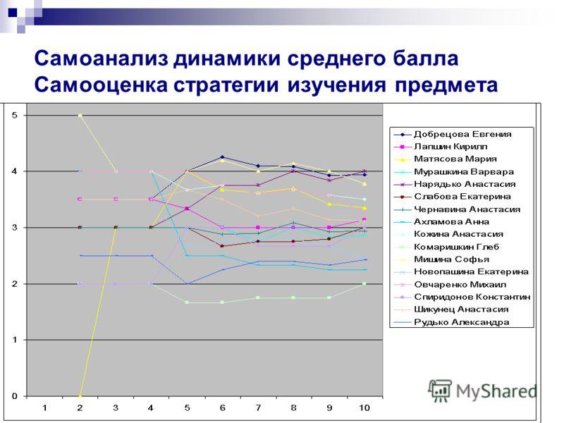 Самоанализ динамики среднего балла Самооценка стратегии изучения предмета