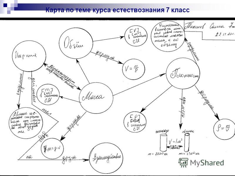 Карта по теме курса естествознания 7 класс