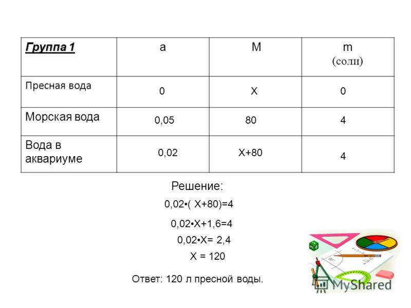 Группа 1 а Mm (соли) Пресная вода Морская вода Вода в аквариуме 80 0Х0 0,054 0,02Х+80 4 0,02( X+80)=4 0,02X+1,6=4 0,02X= 2,4 Х = 120 Ответ: 120 л пресной воды. Решение:
