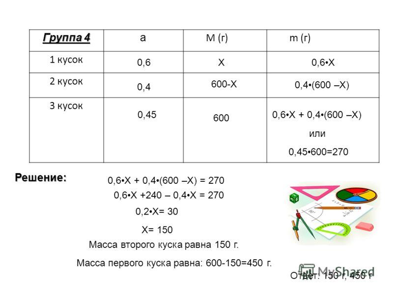 Группа 4 а M (г)m (г) 1 кусок 2 кусок 3 кусок 0,4 0,6 0,45 Х 600-Х 600 0,6X 0,4(600 –X) 0,6X + 0,4(600 –X) 0,45600=270 или 0,6Х + 0,4(600 –Х) = 270 0,6Х +240 – 0,4Х = 270 0,2Х= 30 Х= 150 Масса второго куска равна 150 г. Масса первого куска равна: 600
